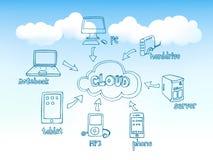 Doodles de computação da nuvem Fotos de Stock