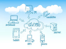 Doodles di calcolo della nube Fotografie Stock