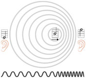 Doppler Effect Royalty Free Stock Image
