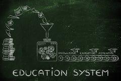 Dos livros ao conhecimento, à experiência & ao potencial, sistema de ensino imagem de stock royalty free