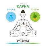Dosha Kapha - ayurvedic φυσικό σύνταγμα του ανθρώπινου σώματος Στοκ Εικόνα