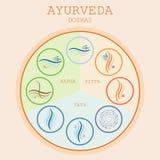 Doshas di Ayurveda: vata, pitta, kapha Fotografia Stock