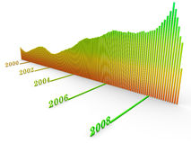 Dow Jones Index chart. A diagram of Dow Jones Index change over time for last ten years (starting 1999 till 2009) on white background Stock Images