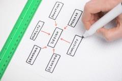Dra ett diagram. Närbild av handen som drar ett diagram Arkivfoto