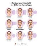 Dra upp konturerna av och viktigmakeuphandbok Vektorn ställde in av olika typer av kvinnaframsidan Olik makeup för kvinnaframsida vektor illustrationer