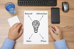 Draufsicht des Geschäftsmannschreibtisches mit dem Unternehmensplan gemacht auf Papier Stockbild