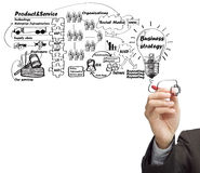 Drawing idea board of business process Stock Image