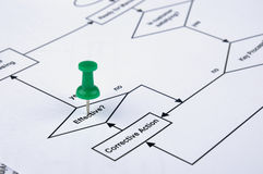 Drawing Pin Tracking On Process Flow Stock Images