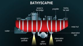 Drawing of red bathyscaphe submerged in the abyss with the lights lit with the names of its components on black background. Vector image royalty free illustration