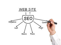Drawing seo scheme Stock Image