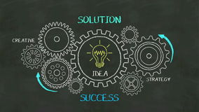 Drawing Success, solution concept with gear wheel on chalkboard, creative, strategy.
