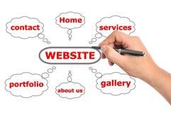 Drawing website Stock Photos