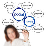 Draws social media diagram. Businesswoman draws social media diagram Royalty Free Stock Image