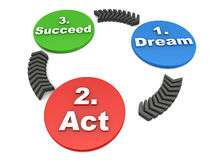 Dream act succeed. Concept, cycle explaining how you get success in life and business vector illustration