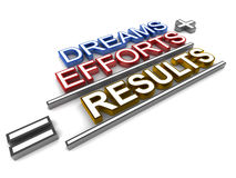 Dreams and efforts lead to results. Results of dreams and efforts, formula showing the human concept of motivation and aspiration Stock Photography