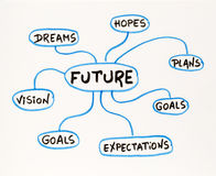 Dreams, goals, plans, vision and vision  doodle Stock Photo