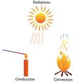 Drei Modi der Wärmeübertragung Stockbild
