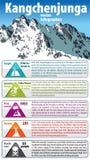 Dritter höchster Berg in der Welt Kangchenjunga Indien und Nepal Himalaja Vektor infographic stock abbildung