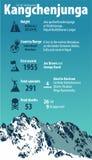 Dritter höchster Berg in der Welt Kangchenjunga Indien und Nepal Himalaja Vektor infographic lizenzfreie abbildung