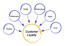 Drivers of Customer Loyalty stock photo