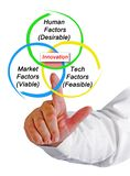 Drivers of innovation. Man presenting three drivers of innovation stock image