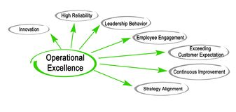 Drivers of Operational Excellence. Seven Drivers of Operational Excellence royalty free illustration