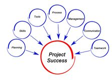 Drivers of Project Success. Seven Drivers of Project Success royalty free illustration