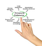 Drivers to Outsource Royalty Free Stock Images