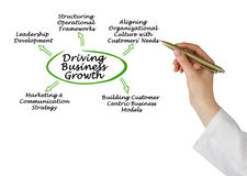 Driving Business Growth. Presenting how to Drive Business Growth Royalty Free Stock Photography