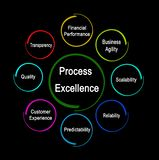 Drivers of Process Excellence royalty free stock photography