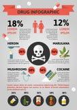 Droghe piane Infographics royalty illustrazione gratis