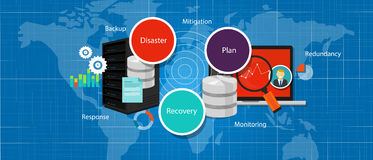 Drp灾难恢复计划危机战略备用多余管理 免版税库存图片
