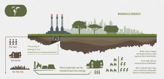 Duurzame energie van biomassaenergie Stock Foto's