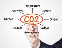 Dwutlenek węgla Obrazy Royalty Free