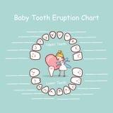 Dziecko zębu mapy erupci rejestr Fotografia Stock