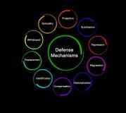 Dziesięć defence mechanizmów royalty ilustracja