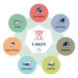 E-Abfall schreibt Kreis Infographic-Konzept lizenzfreie abbildung