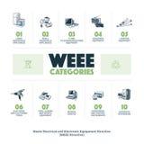 E-Abfall WEEE Kategorien Lizenzfreie Stockbilder