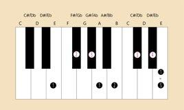 E belangrijke schaalvingertechniek voor piano Stock Foto