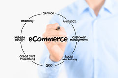 E-commerce diagram structure. Young businessman holding a marker and drawing circular diagram of structure of e-commerce organization on transparent screen Stock Photography
