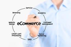 E-Commerce-Diagrammstruktur Stockfotografie