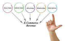 E-Commerce Revenue. Presenting diagram of E-Commerce Revenue Stock Photography