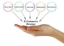 E-Commerce Revenue. Presenting diagram of E-Commerce Revenue Royalty Free Stock Images