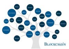 E Concepto de Blockchain r stock de ilustración
