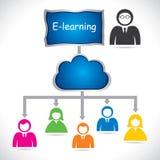 E-Learningkonzept Lizenzfreie Stockfotos