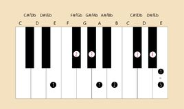 E major scale fingering for piano. Scale and fingering of E major scale on piano for education or every application Stock Photo