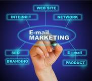 E- post marketing Stock Afbeelding