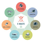 E-Waste Types Circle Infographic Concept. Electronic waste categories composition infographic with WEEE bin symbol. E-waste consisting of used cell phones Royalty Free Stock Photo