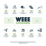 E-waste WEEE Categories Royalty Free Stock Images