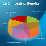 Early Investing Benefits. An image of an early investing benefits chart Royalty Free Stock Image